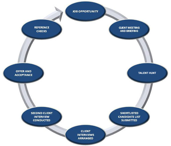 analysing the recruitment and selection process Difference between recruitment and selection march 17, 2015 by surbhi s 2 comments recruitment is a process of searching out the potential applicants and inspiring them to apply for the actual or anticipated vacancy.