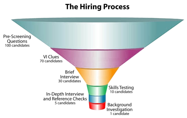 hiring process Whether yours is a communications, life sciences, healthcare, retail, or travel and transportation enterprise, everyone in the commercial industry is facing similar, formidable business challenges.